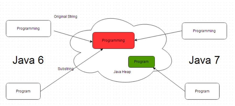 questions creating memory leak with java