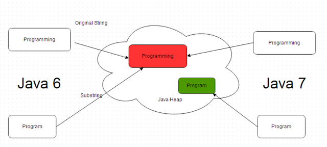 Substring working in Java