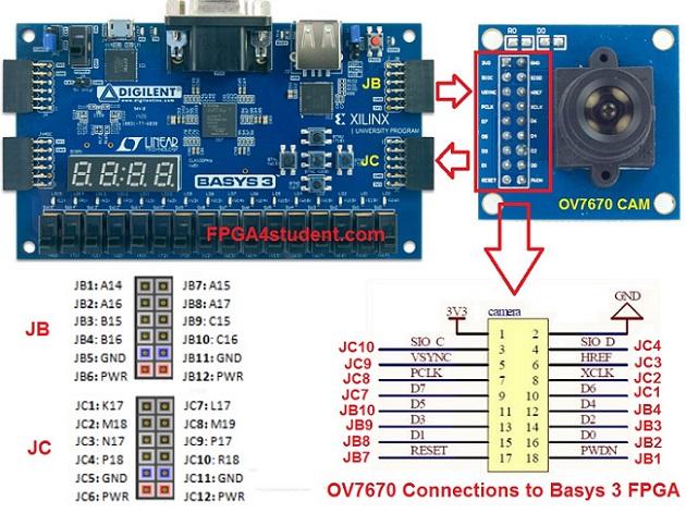 Basys 3 FPGA OV7670 Camera - FPGA4student com