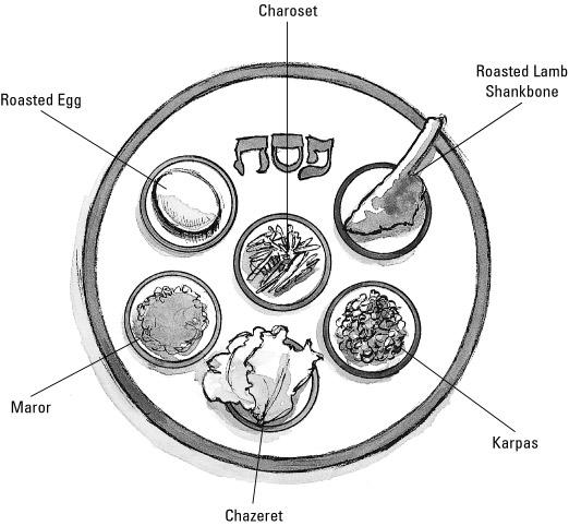 SENI MEMBENTUK GAMBAR: Paskah, Easter, Esther, Peshak 1
