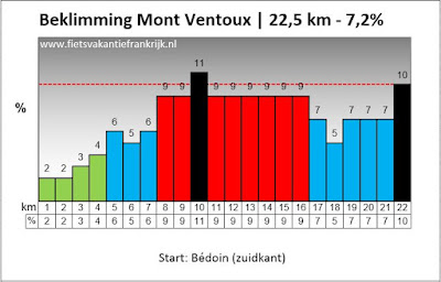 Mont Ventoux stijging kaartje
