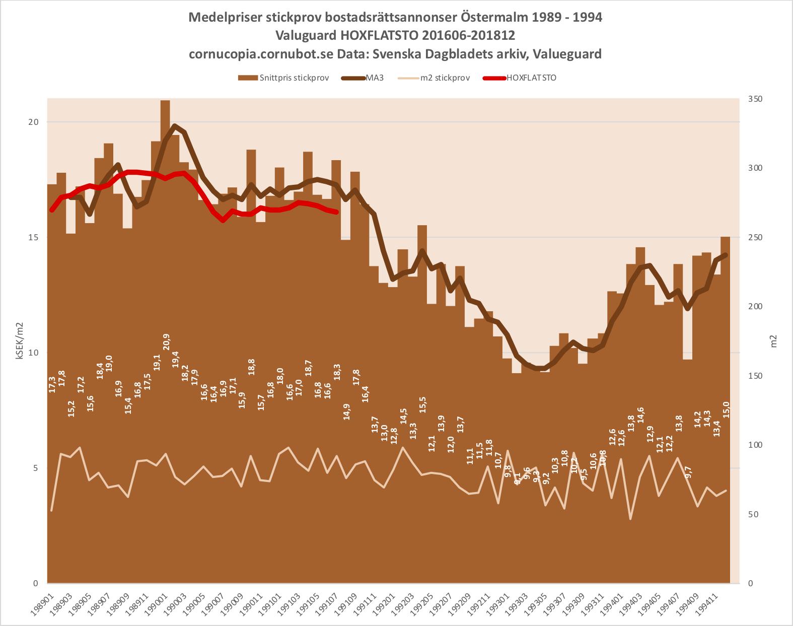 d8ef47b99e72 Cornucopia?: Stockholms lägenhetspriser fortsätter följa 90-talskraschen