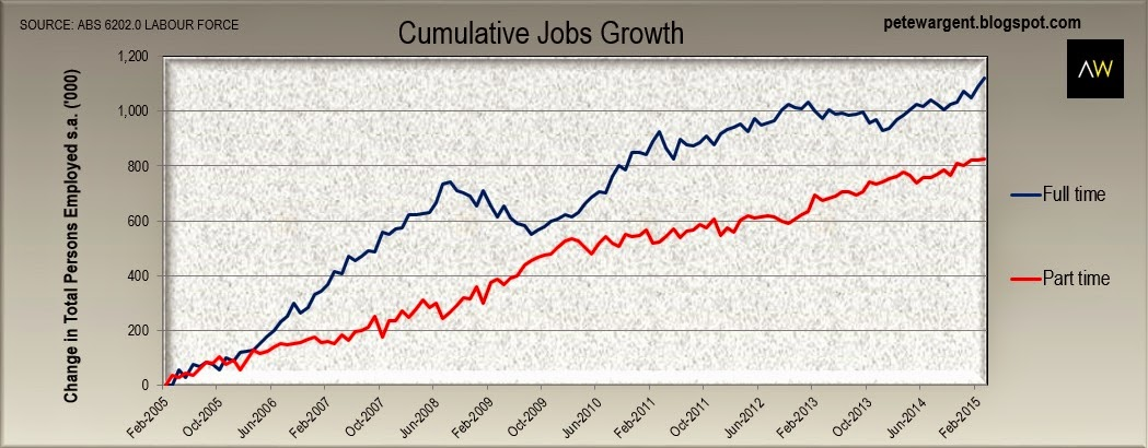 cumulative jobs growth