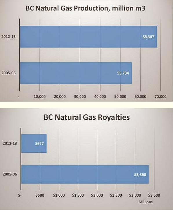 Natural Gas Subsidy For Low Income Constituents