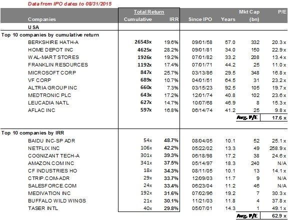 美股自1991年至今及歷史上表現比較好的代表性公司
