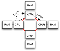 Four CPUs in a ring, with RAM attached to each.