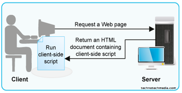 client-side scripts