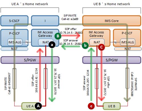 Red Mouse: E2E VoLTE call setup(3/4) - Voice call setup