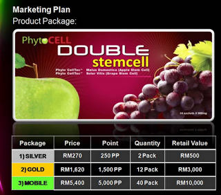 Phyto Science Stem Cell Marketing Plan Of Phyto Science