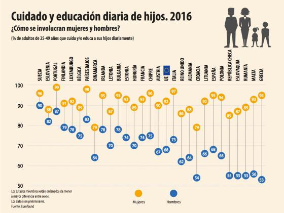 Educación no sexista, Enseñanza UGT Ceuta