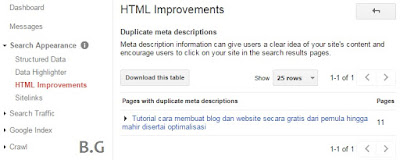 Cara Memperbaiki Duplicate Meta Descriptions pada Blog