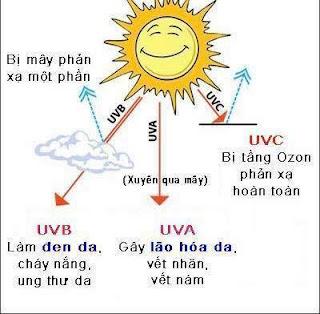Lựa chọn kem chống nắng tốt ở Việt nam chặn tia UVB