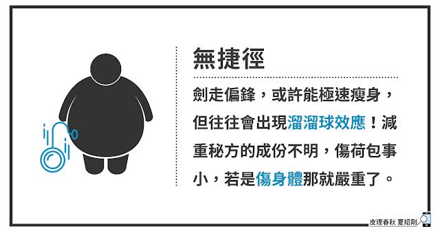 中西醫療與健康減重-11(原圖引用自Gan Khoon Lay from Noun Project)