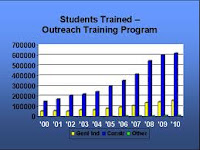 OSHA attempts to improve Trainer Reliability by revising its Outreach Training Programs