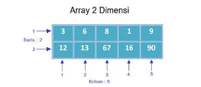 array 2 dimensi