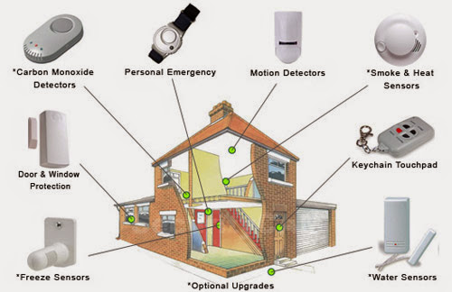 Intruder Home Alarm Systems