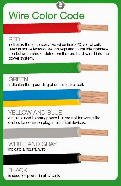 Electrical Engineering World: Meaning of Electrical Wire Color Codes