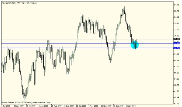 Supply and Demand Forex Trading Strategy: Case Study of Oil andCanadian Dollar