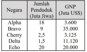 Contoh soal pendapatan per kapita
