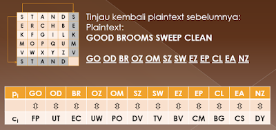 Contoh Kunci Playfair Cipher