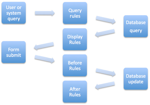 Business rules query after before async display