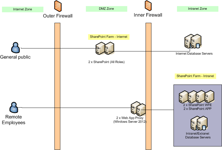 SharePoint 2013 Intranet, Extranet & Internet architecture