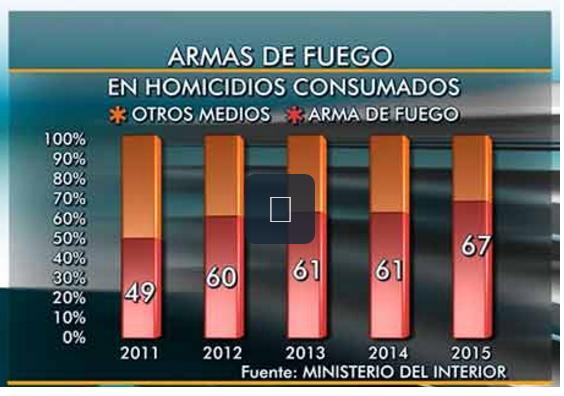 Rochaald a aument 70 cantidad de personas procesadas for Porte y tenencia de armas