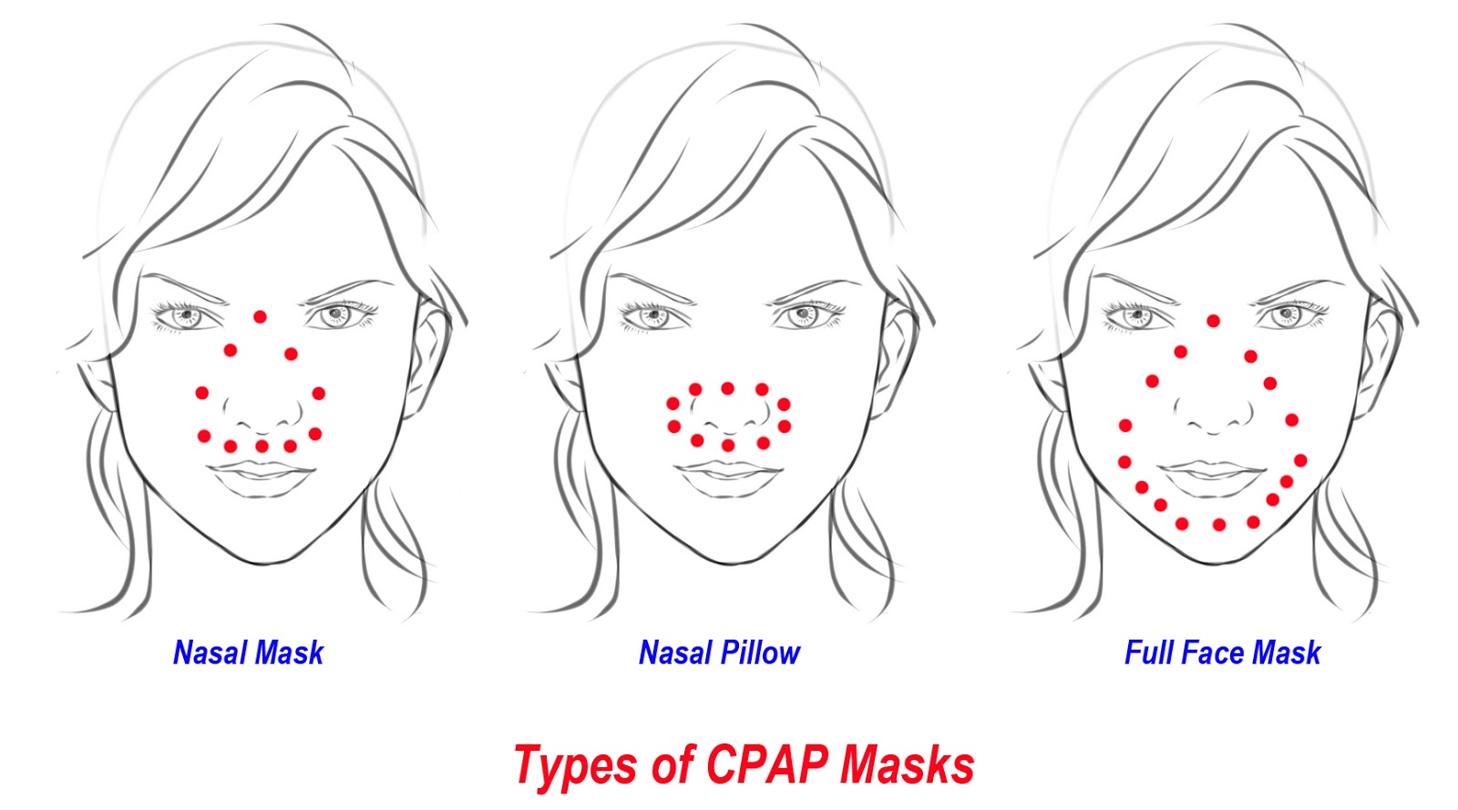 Types Of Cpap Masks For Sleep Apnea Treatment Fauquier
