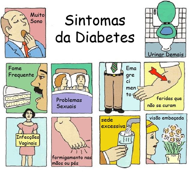 Diabetes-Quais os sintomas como prevenir?