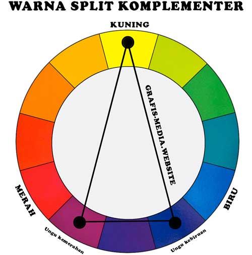 supaya lebih gampang menciptakan perpaduan warna serasi maka teman harus tahu  Mengenal Warna Split, Triad dan Tetrad Komplementer