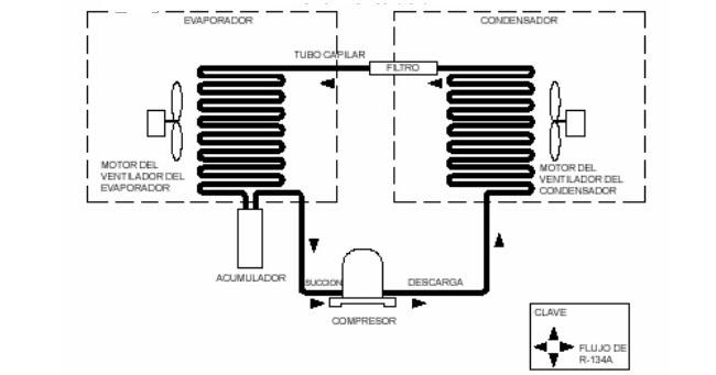 Refrigeracion Desde Casa: Proceso de Reparacion general de