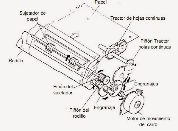 La Bateria besides Dibujos E Imagenes De Vochos Para Colorear E Imprimir in addition Piezas Exteriores Motor moreover Mecanismos Impresora as well Diagrama De Bloques De Impresora Matriz. on partes del motor de un carro