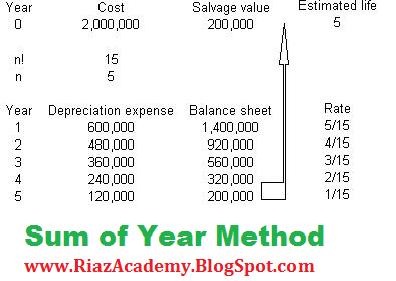 Description: http://riazacademy.blogspot.com/