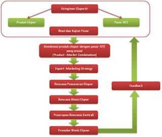 Cara Proses Langkah Dalam Melakukan Ekspor Ke Luar Negri  Cara Proses Langkah Dalam Melakukan Ekspor Ke Luar Negri (Membuka Pasar Ekspor)