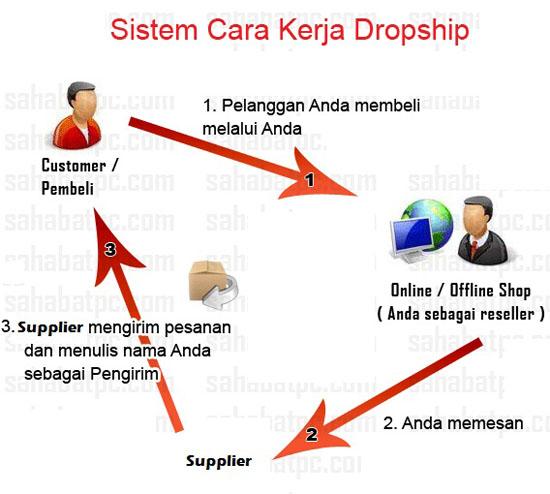 Tips berjaya untuk usahawan dropship