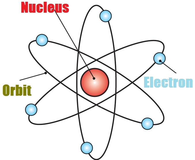 structure of an atom essay Carbon is an incredible element arrange carbon atoms in one way, and they  become soft, pliable graphite re-jigger the arrangement, and.