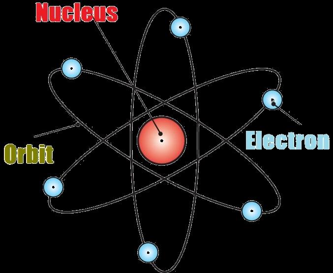 Image result for neutrons logspot.com
