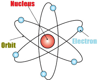 Structure of Atom Chemistry Question Answers