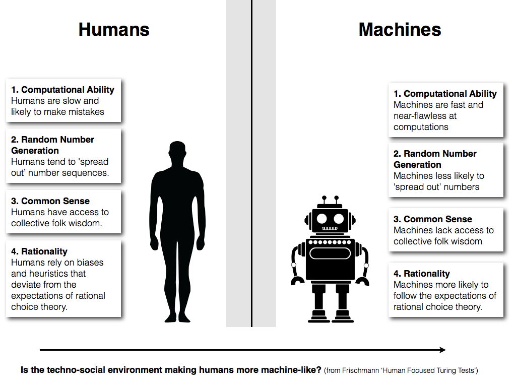 Philosophical Disquisitions: Reverse Turing Tests: Are