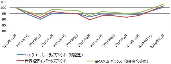 相場が荒れ模様だった2016年の月ごとの基準価額(月末時点)の値動き