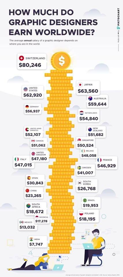 Infografis Pendapatan Desainer di Seluruh Dunia