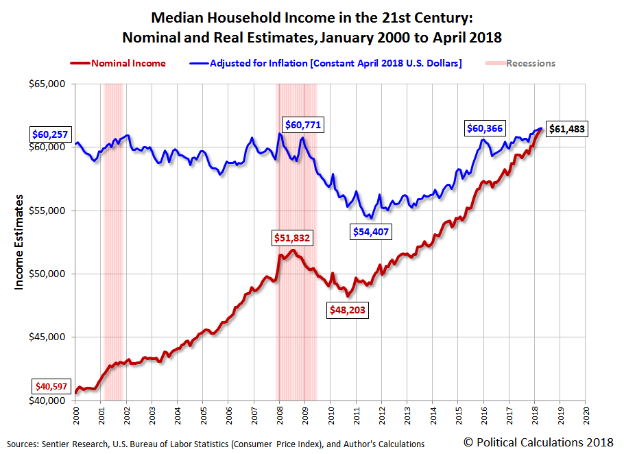 Median Household Income in the 21st Century: Nominal and Real Estimates, January 2000 to April 2018