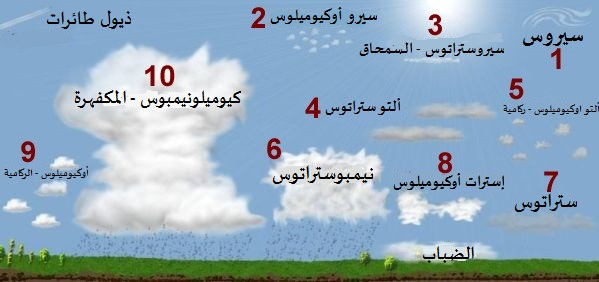 cloud types أنواع السحاب