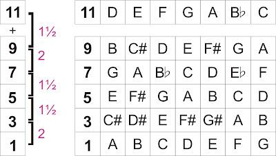 Chord Dominant 11