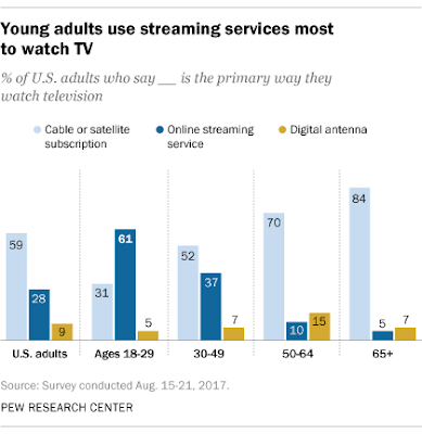 """digital streaming and young adults"""
