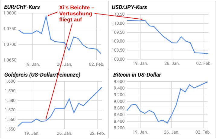 Liniendiagramme EUR/CHF, USD/JPY, Goldpreis, Bitcoin seit Ausbruch Coronavirus