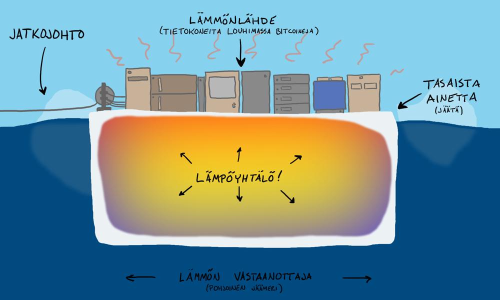 Tasainen kappale (jäälautta), jonka yhdellä sivulla on lämmönlähde (bitcoineja louhivia tietokoneita) ja muut sivut luovuttavat lämpöä (valtamereen).