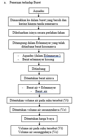 LAPORAN PENERAAN VOLUMETRI