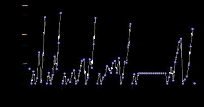 Grafik afinitas elektron