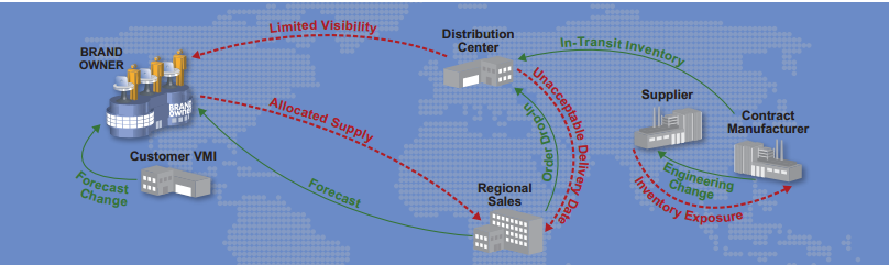 Supply Chain Management: Modern Supply Chains And The Way Ahead